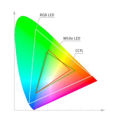Мониторы с LED-подсветкой led-color