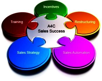 образец положение об отделе продаж